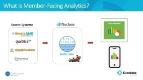 How Associations Are Enhancing Member Value with Data Analytics